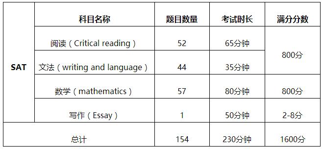 济南朗阁SAT培训:SAT考试的详细介绍