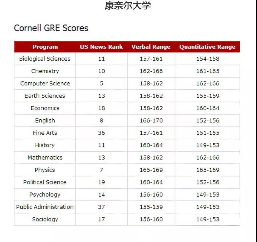 济南朗阁培训:2019年GRE考试时间及名校录取要求